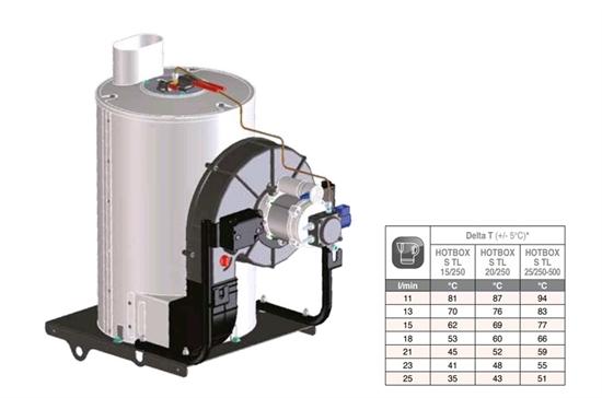 Выносной блок для нагрева воды Comet HOTBOX 15/250 230В - фото 33764